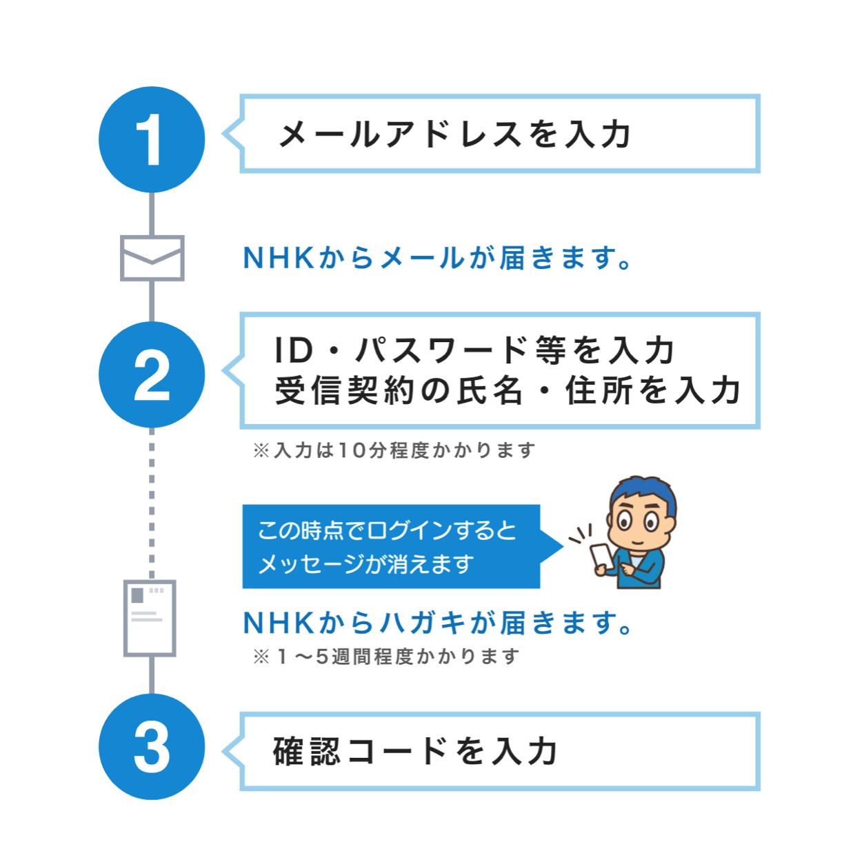 NHKプラスの登録の流れ